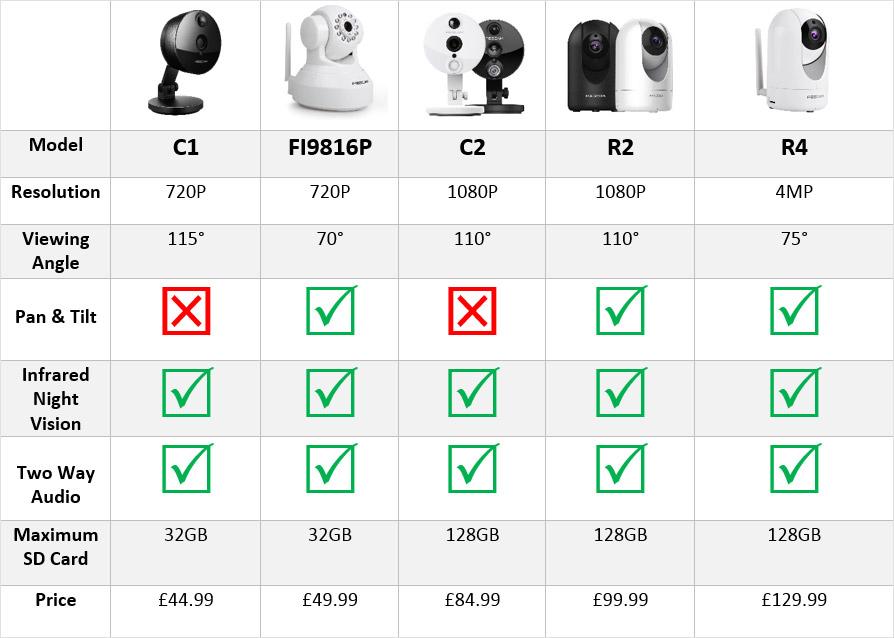 Indoor Foscam Camera Comparison